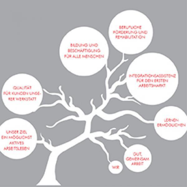 Baum Leitbild